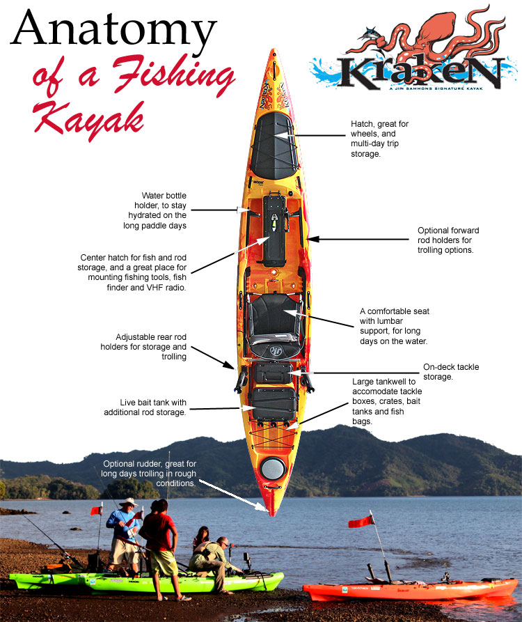 Anatomy of a Fishing Kayak
